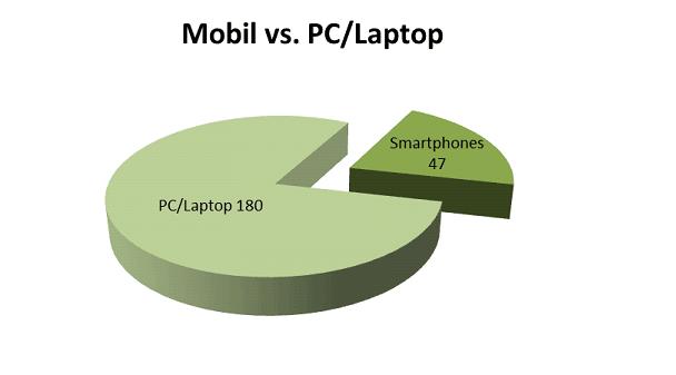 mobilvspclaptop