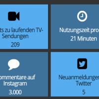 Instagram und Twitter in Echtzeit – eine interaktive Infografik