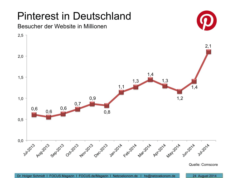 Pinterest-Deutschland