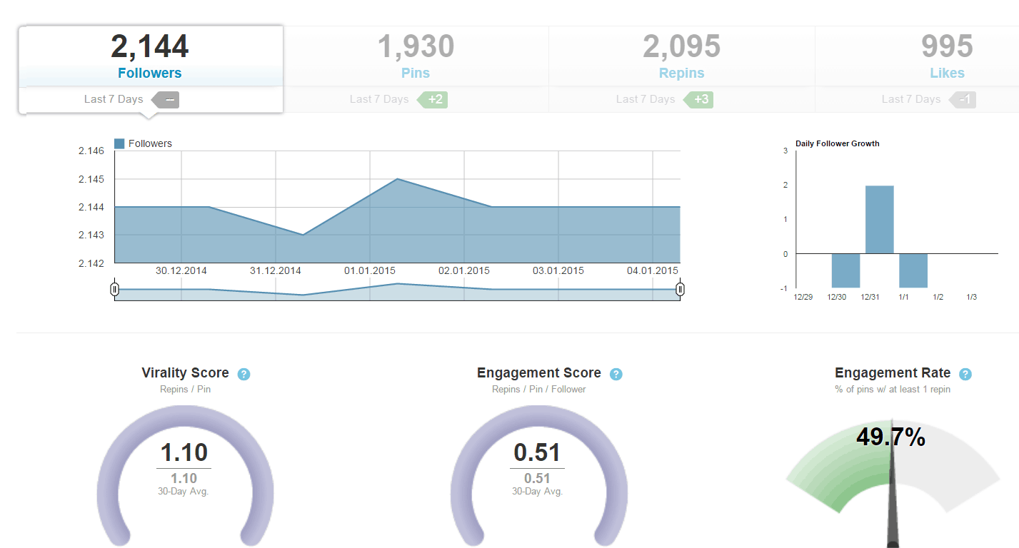 Tailwind_Pinterest_Analytics